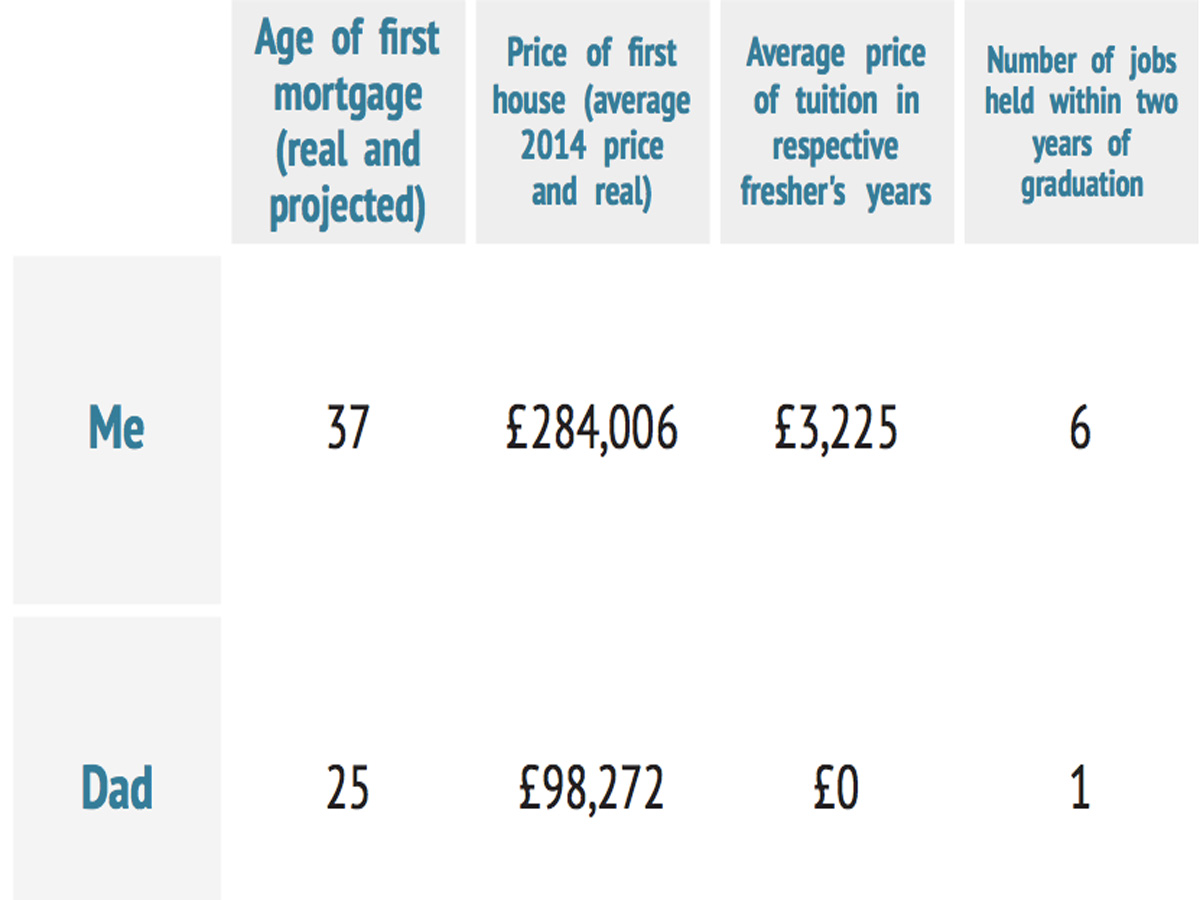 Table showing housing metrics