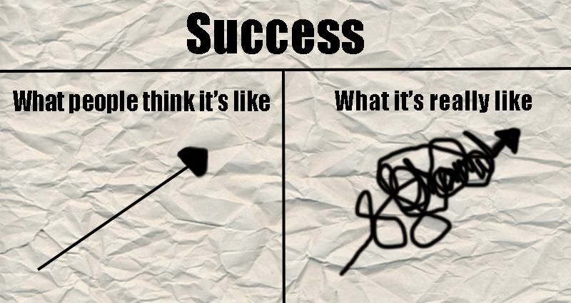 the road to success: expected route shows a straight route, whereas the real route is in reality a hectic one.