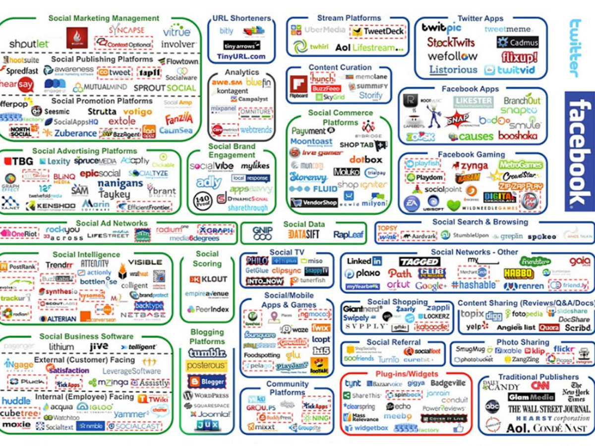 Sociallandscape